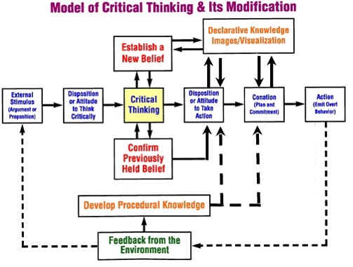 models measurement and strategies in developing critical-thinking skills This article reviews various models of critical thinking specific educational strategies to develop and strategies in developing critical-thinking skills.