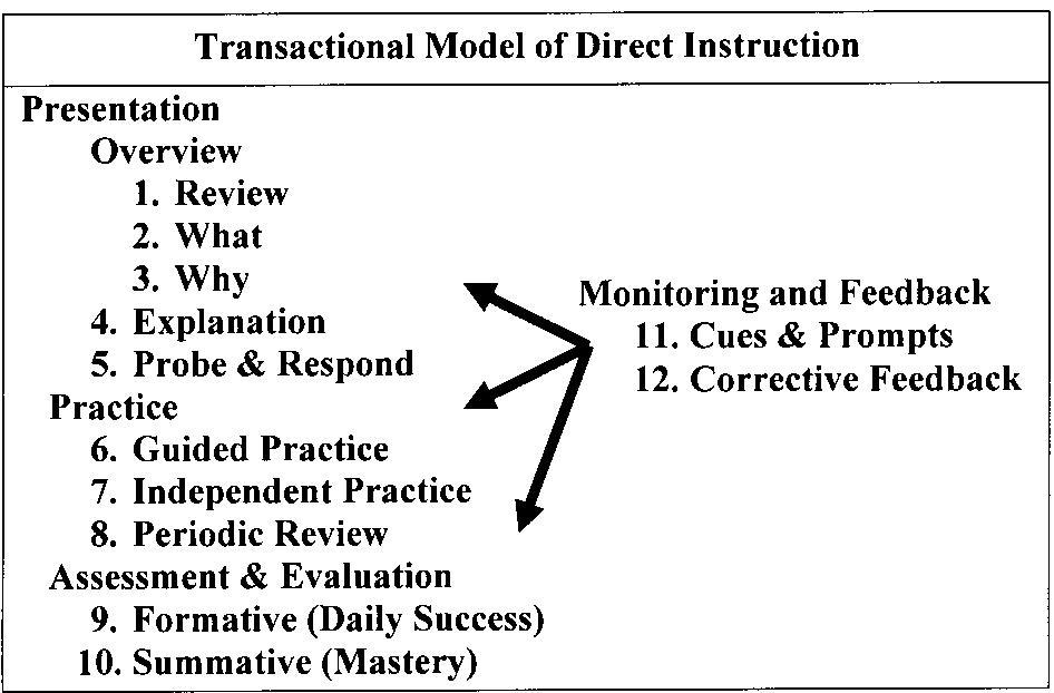 Direct Instruction Worksheets : Educational psychology interactive a transactional model